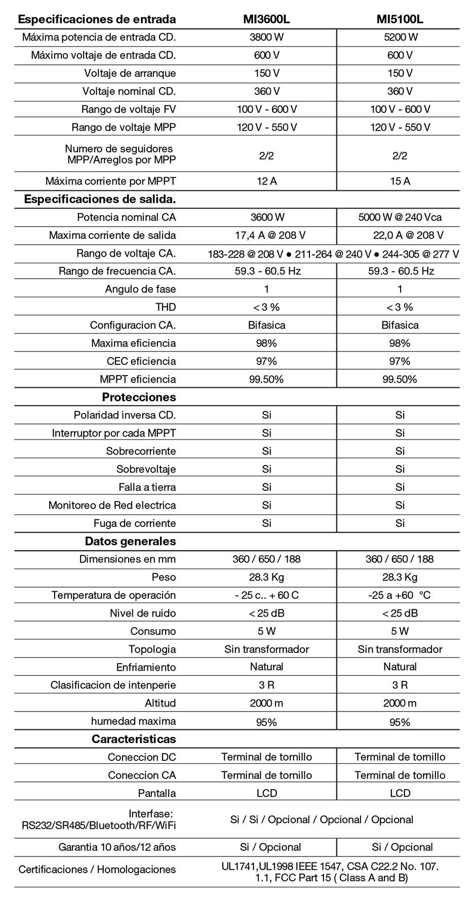 Especificaciones Inversor Energía Solar Magnum