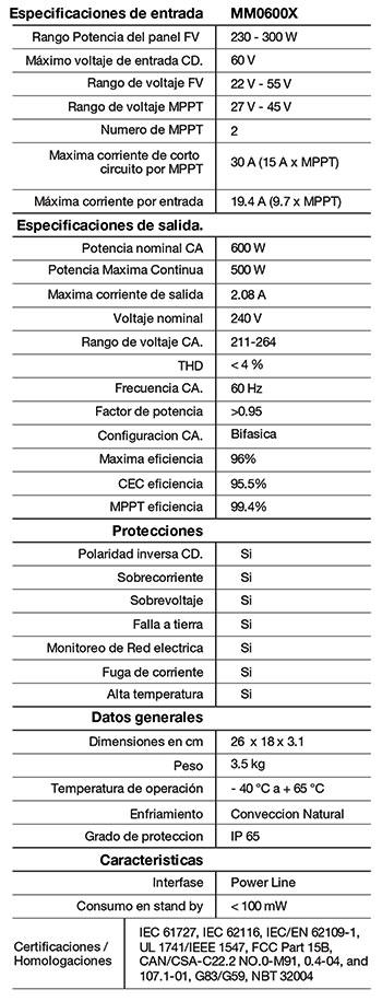 Especificaciones Microinversor Solar Mirage